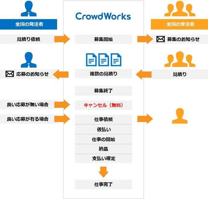 図説:プロジェクト形式の流れ